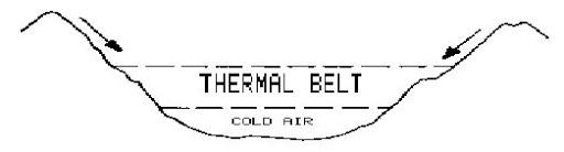 Thermal belt chart
